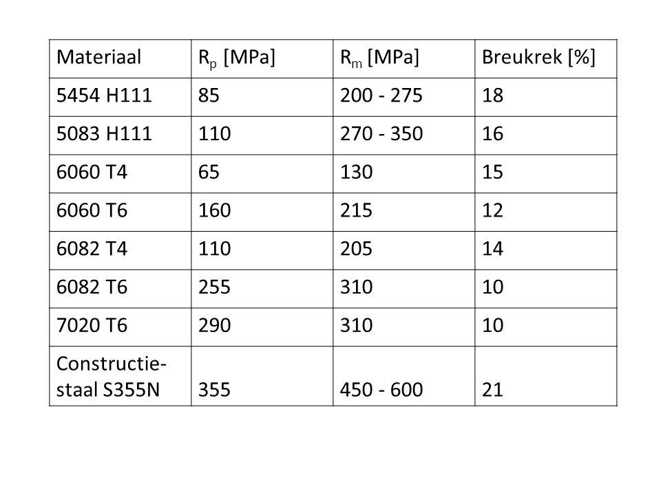 Materiaal Rp [MPa] Rm [MPa] Breukrek [%] 5454 H111. 85. 200 - 275. 18. 5083 H111. 110. 270 - 350.